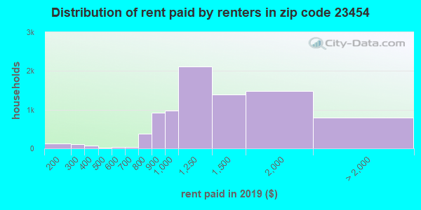 23454 rent paid by renters