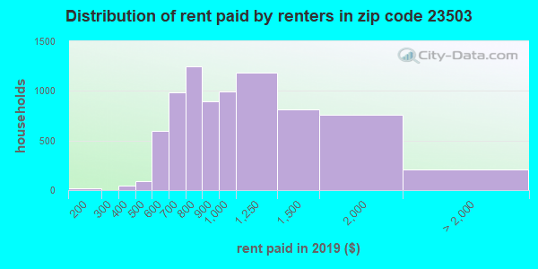 23503 rent paid by renters