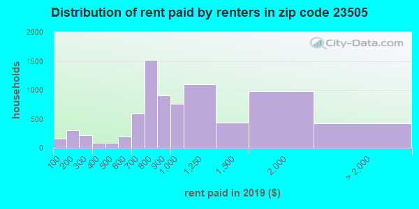 23505 rent paid by renters