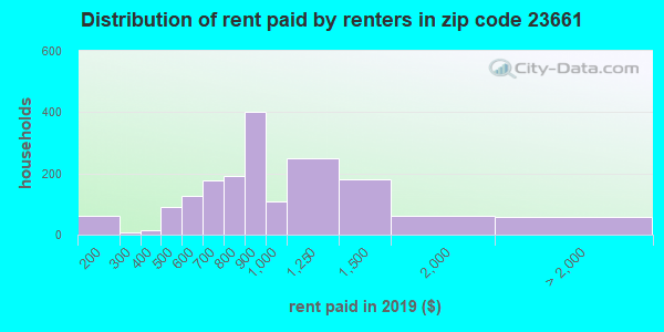 23661 rent paid by renters