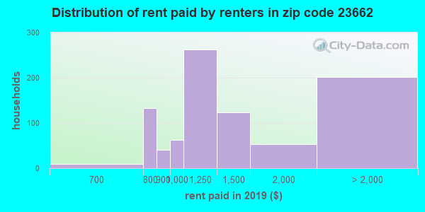 23662 rent paid by renters