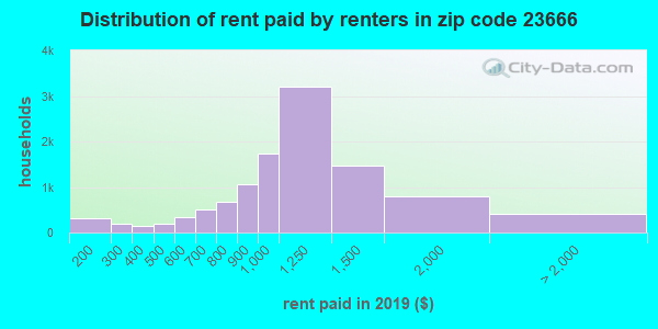 23666 rent paid by renters