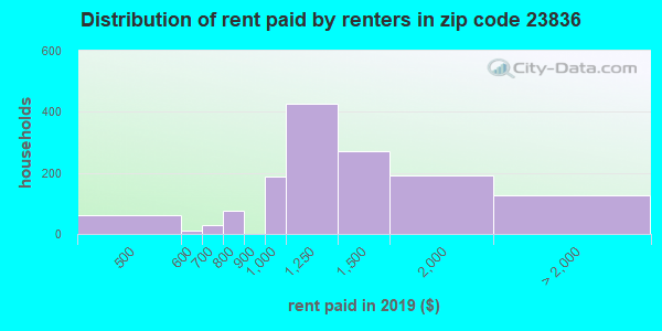 23836 rent paid by renters