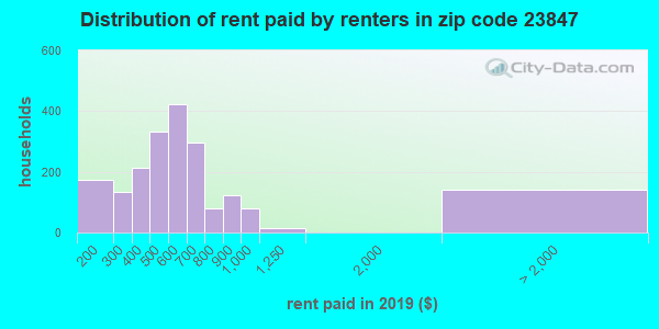 23847 rent paid by renters
