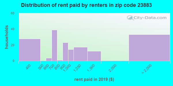 23883 rent paid by renters