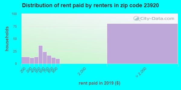 Rent paid by renters in 2015 in zip code 23920