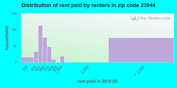 Rent paid by renters in 2013 in zip code 23944