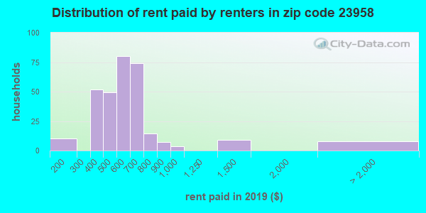 23958 rent paid by renters