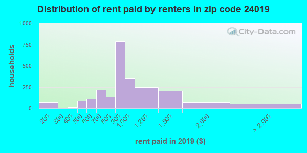 24019 rent paid by renters