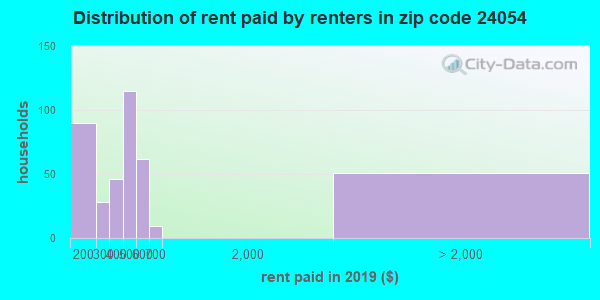 Rent paid by renters in 2013 in zip code 24054