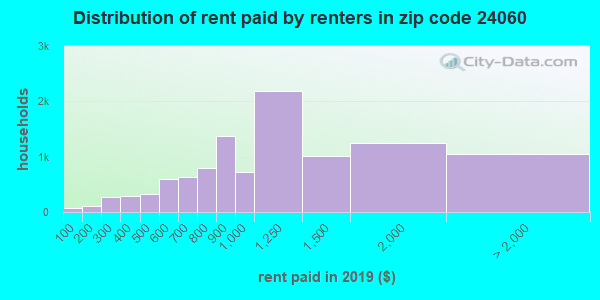 24060 rent paid by renters
