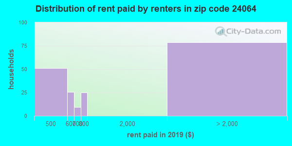 24064 rent paid by renters