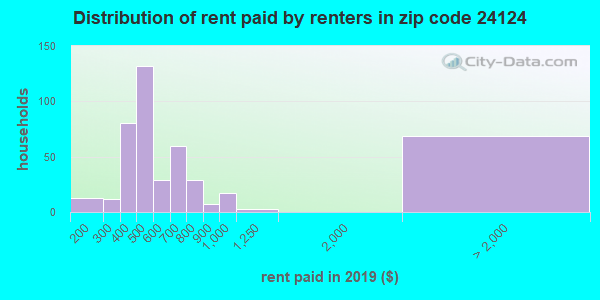 24124 rent paid by renters
