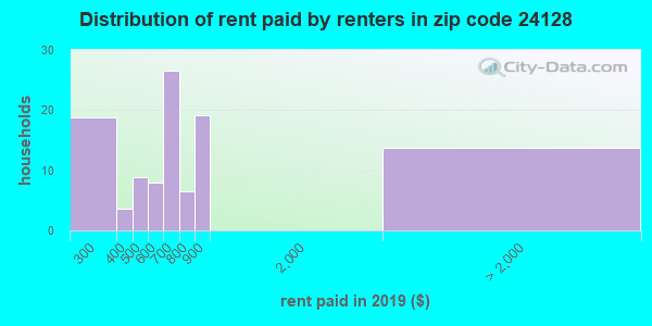24128 rent paid by renters