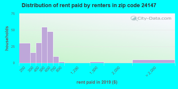 24147 rent paid by renters