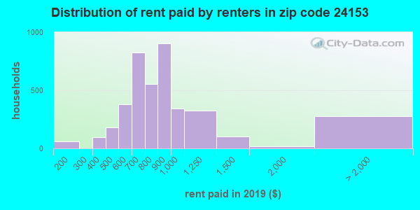 24153 rent paid by renters