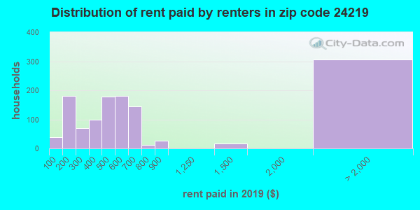 24219 rent paid by renters