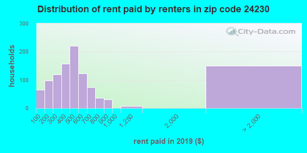 24230 rent paid by renters