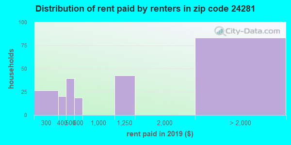 24281 rent paid by renters