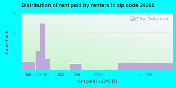 24290 rent paid by renters