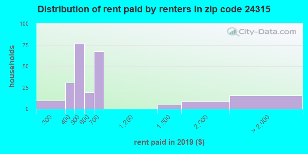 24315 rent paid by renters