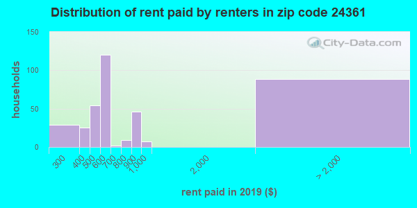 24361 rent paid by renters