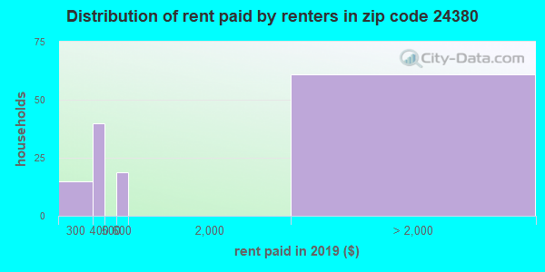 24380 rent paid by renters