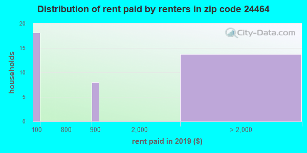 Rent paid by renters in 2015 in zip code 24464
