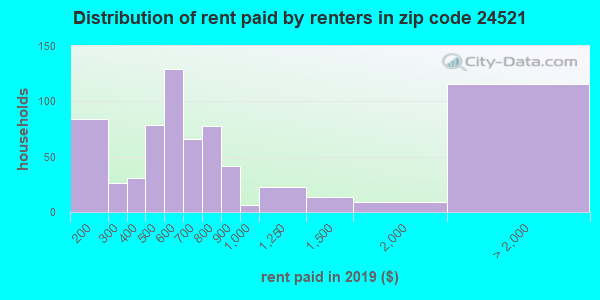 24521 rent paid by renters