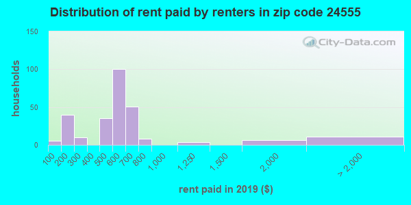 24555 rent paid by renters