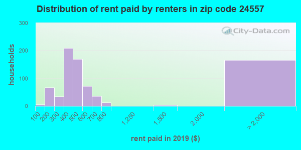 24557 rent paid by renters