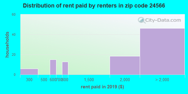 24566 rent paid by renters