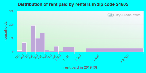 24605 rent paid by renters