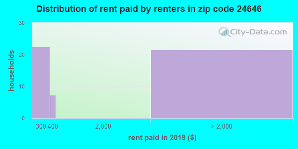 24646 rent paid by renters