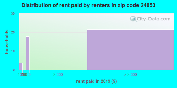 24853 rent paid by renters