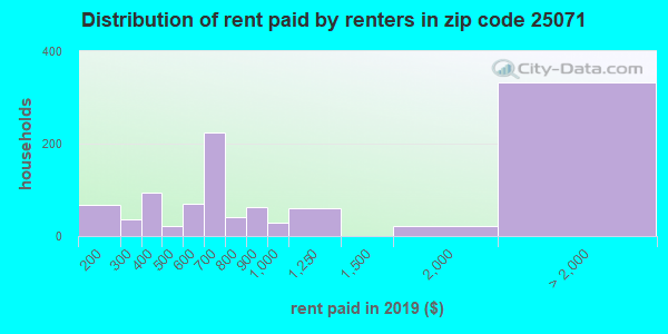25071 rent paid by renters