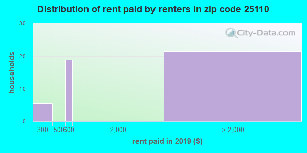 25110 rent paid by renters