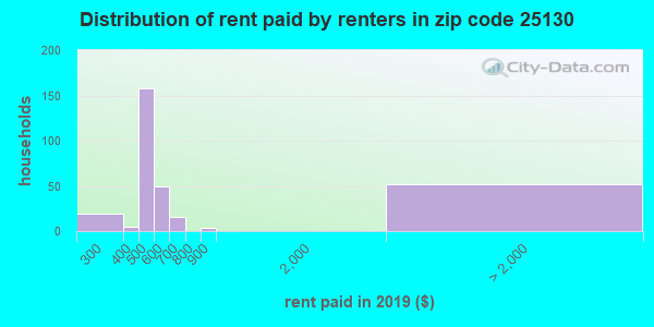25130 rent paid by renters