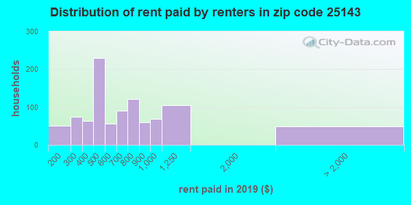 25143 rent paid by renters