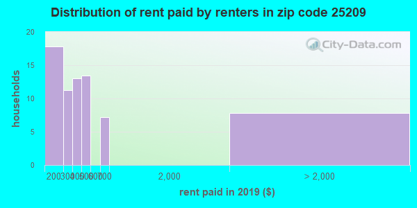 25209 rent paid by renters