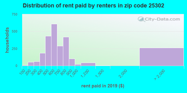 Rent paid by renters in 2015 in zip code 25302