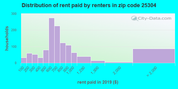 Rent paid by renters in 2013 in zip code 25304