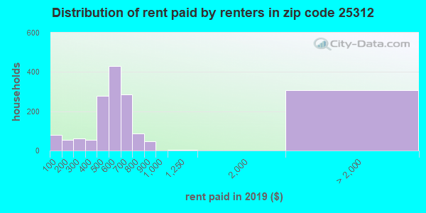 25312 rent paid by renters