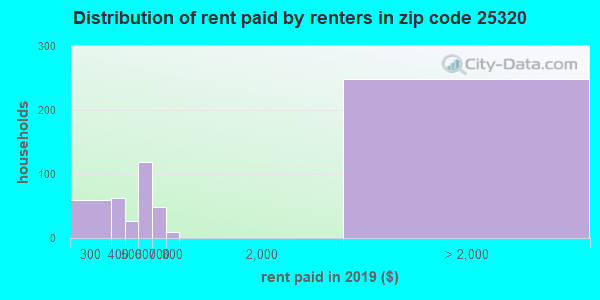 25320 rent paid by renters