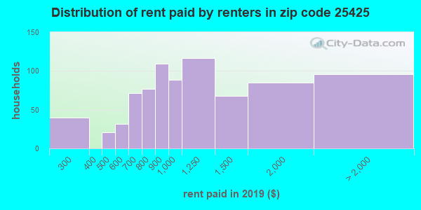 25425 rent paid by renters