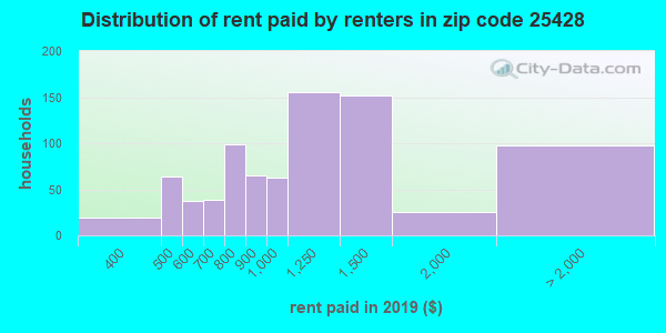 25428 rent paid by renters