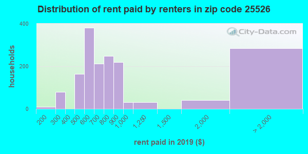 25526 rent paid by renters
