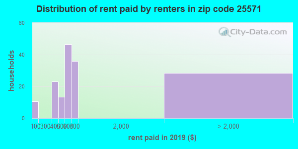 25571 rent paid by renters