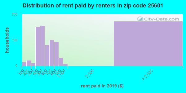 25601 rent paid by renters