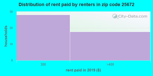 25672 rent paid by renters